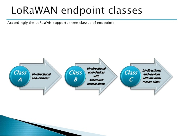 lorawan-classes